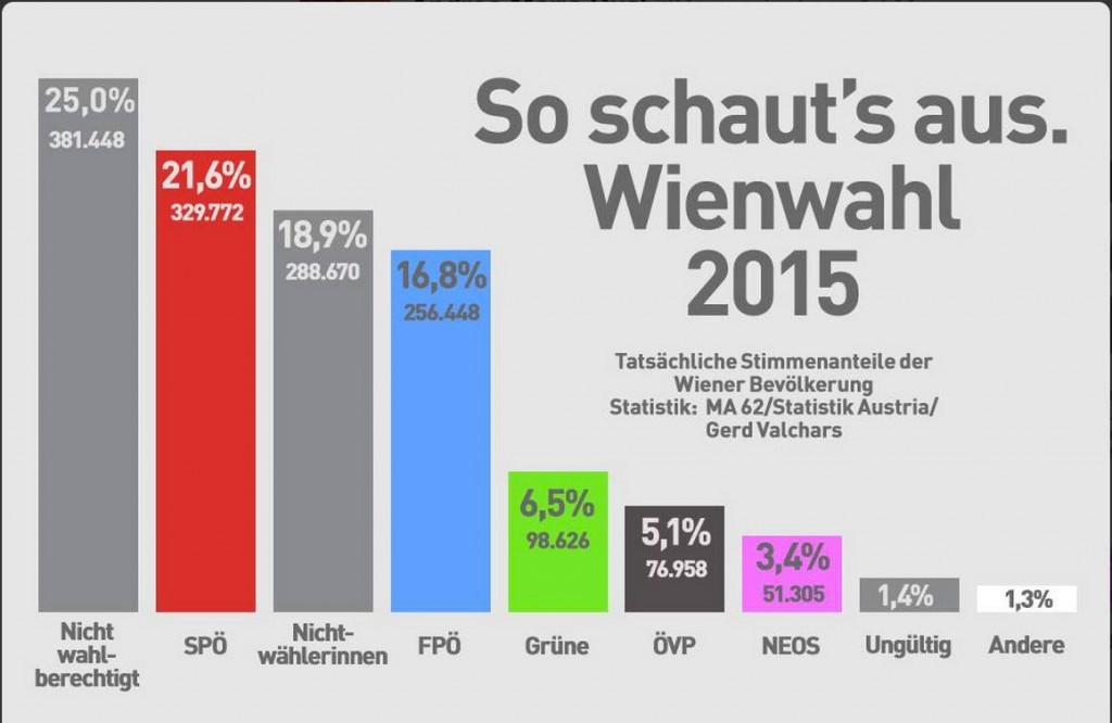vienna-risultati-elezioni-2015